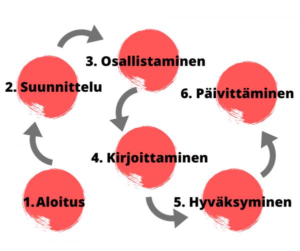 Yhdistysyhteistyöasiakirjan laatimisen prosessi löytyy nyt mallinnettuna Innokylästä