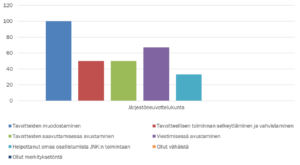 Pylväsdiagrammi osoittaa järjestöneuvottelukunnan jäsenten näkemykset siitä, millä tavoilla hanke on tukenut neuvottelukunnan toimintaa.