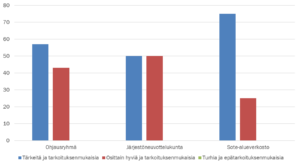 Pylväsdiagrammi kuvaa vastaajien käsityksiä hyvinvointisopimuksen järjestökirjausten merkityksestä.