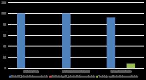Pylväsdiagrammi kuvaa vastaajien näkemyksiä järjestöneuvottelukunnan laatimasta suosituksesta kunnille.