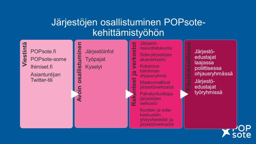 Järjestöjen osallistumisen tavat POPsote-hankkeessa