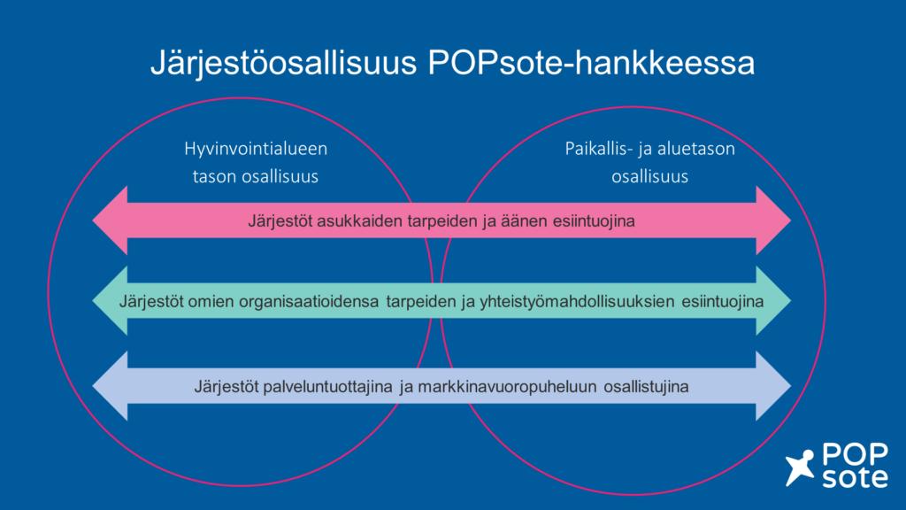 Järjestöosallisuus POPsote-hankkeen kehittämistyössä