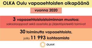 OLKA Oulu vapaaehtoisten olkapäänä vuonna 2020. 3 vapaaehtoistoiminnan muotoa: sairaalaoppaat sekä osastolla ja järjestöpisteellä toimivat. 30 toiminutta vapaaehtoista, joilla 11993 kohtaamista